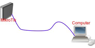 ROS装系统图网线连接