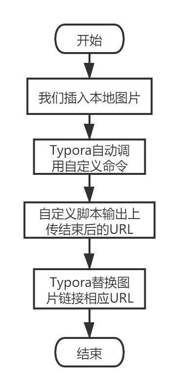 Typora自定义命令上传图片的流程