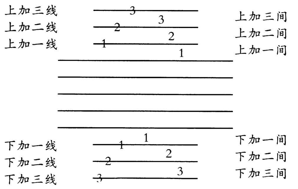 五线谱加线加间