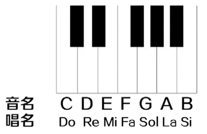 基本音级的示例