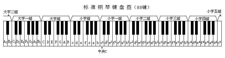 标准钢琴键盘与分组